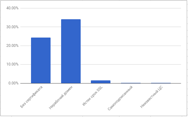 сайты, которые не вошли в исследование