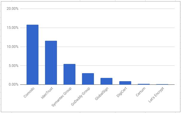 самые популярные центры сертификации