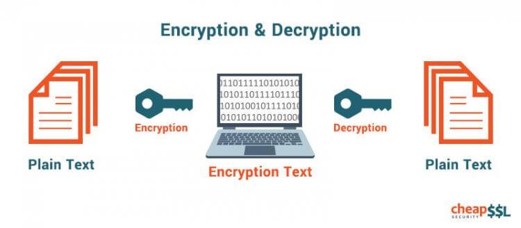 Что такое шифрование